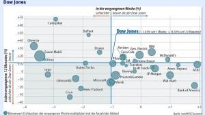 Spanien und Japan halten Anleger in Atem