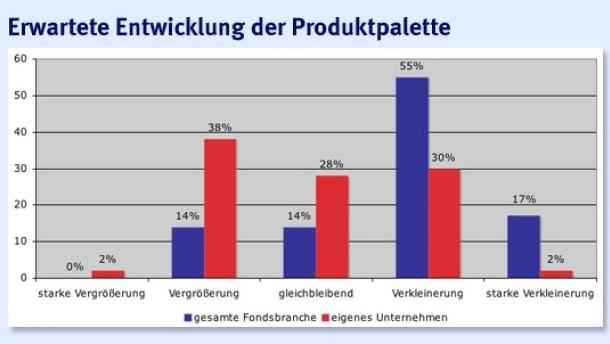 Feri-Umfrage: Fondsgesellschaften positiv gestimmt