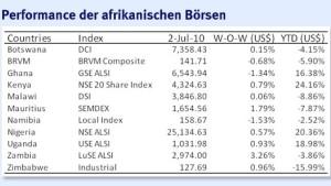 Afrikas Börsen bieten langfristig Investmentchancen