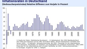 Niedrigster Preisanstieg seit der Wiedervereinigung