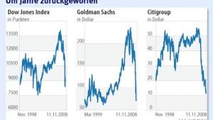 Bilanzsaison belastet Wall Street