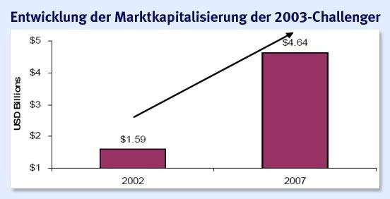 entwicklung festgeldzinsen seit 1980