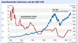 Vermögensverwalter raten zum Aktienkauf