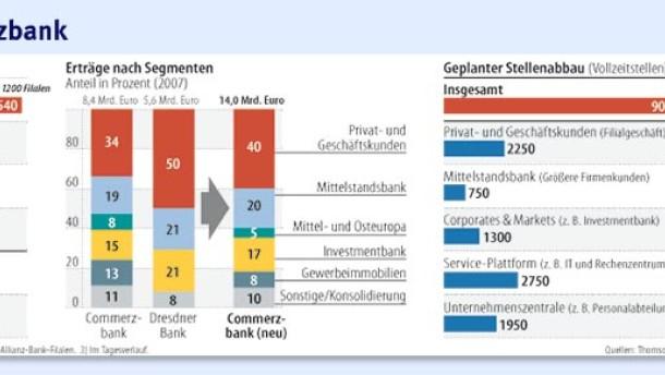Das Zittern der Banker