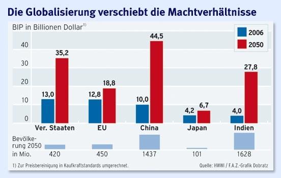 Global Auto Leasing >> Bilderstrecke zu: Erklär mir die Welt (52): Warum macht Globalisierung Angst? - Bild 2 von 3 - FAZ