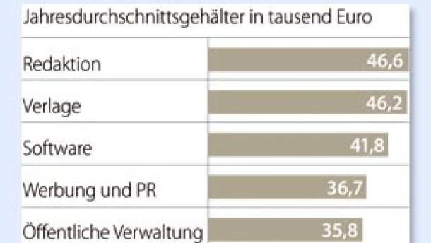 Brief Und Verbundzusteller Gehalt : Vergütung mehr geld für redakteure recht und gehalt faz