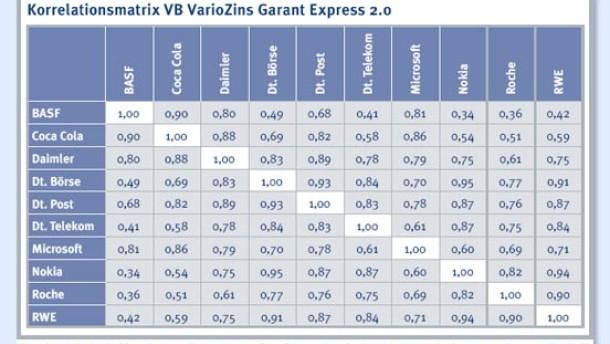 zertifikate tools derivate matrix