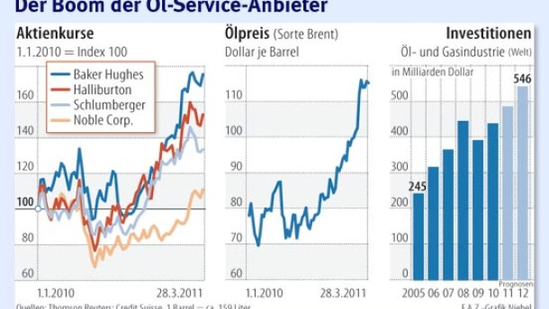 Anbieter verdienen dank hohem Ölpreis prächtig