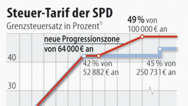 Die SPD nimmt die Reichen aufs Korn