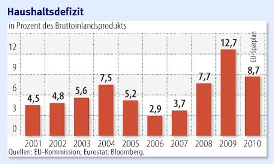 finanzhilfe f r griechenland hilfe kostet deutschland 8 milliarden euro eurokrise faz. Black Bedroom Furniture Sets. Home Design Ideas