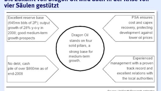 Dragon Oil bietet Anlegern Reize