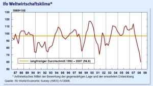 Weltwirtschaftsklima auf tiefstem Stand seit 20 Jahren