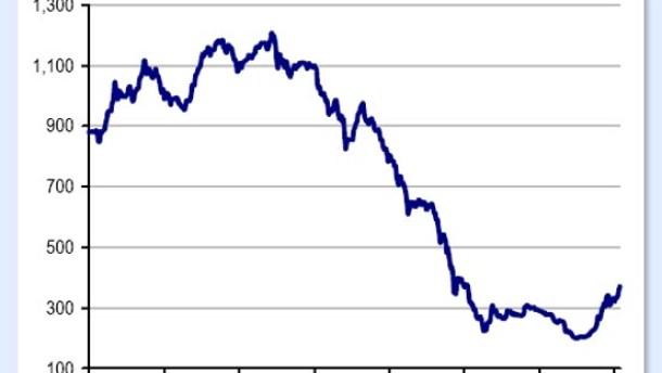 Börse in Kiew steigt wie Phönix aus der Asche