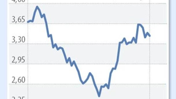 Pimco trennt sich von amerikanischen Staatsanleihen