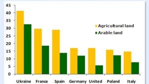 Die ukrainische Landwirtschaftsaktie Sintal strebt an die deutsche Börse