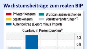 Privater Konsum stützt das Wachstum im Euro-Raum