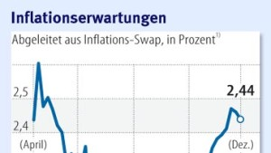 Geldpolitik in schwierigem Fahrwasser