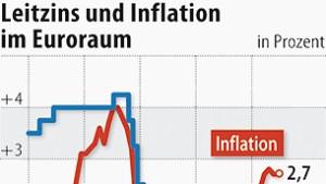 EZB steht vor einer Leitzinserhöhung auf 1,5 Prozent