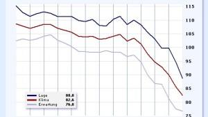 Ifo-Index so schlecht wie nie seit Wiedervereinigung