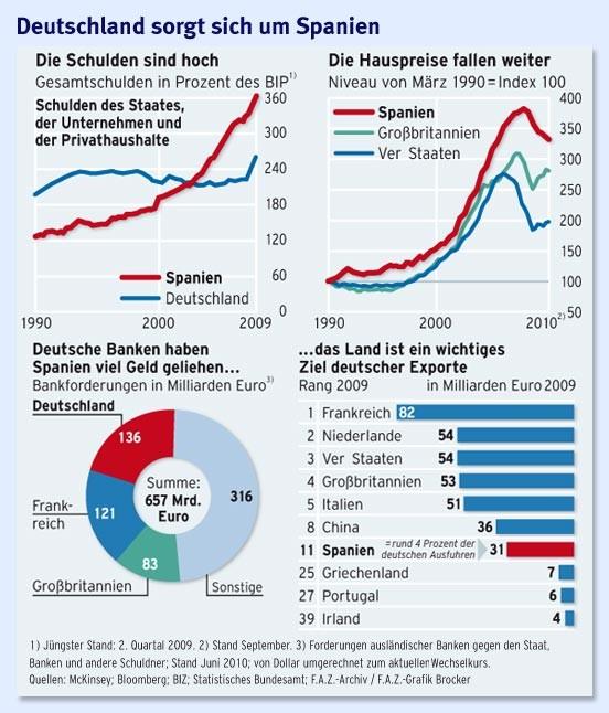 euro krise und was wenn auch noch spanien f llt eurokrise faz. Black Bedroom Furniture Sets. Home Design Ideas