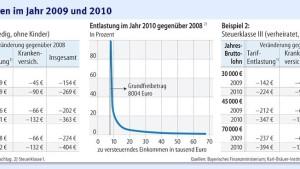 142 Euro Entlastung für ein Paar mit zwei Kindern