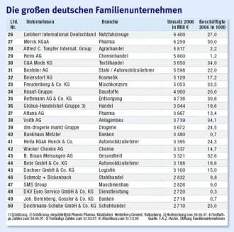 Familienunternehmen Deutschland Liste