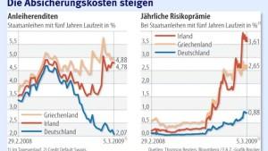 Wie nah sind europäische Staaten am Bankrott?