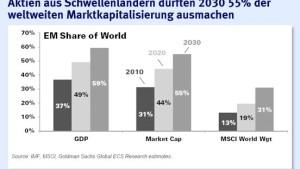 Schwellenländer stellen spätestens 2030 die Börsen-Schwergewichte