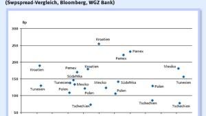 Polnische Staatsanleihen eignen sich zur Depotbeimischung