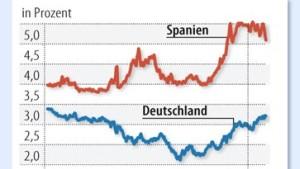 Anleger entdecken die Risikofreude wieder