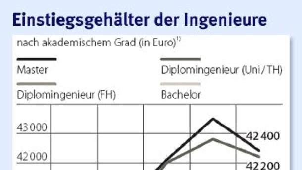 Brief Und Verbundzusteller Gehalt : Gehälter der ingenieure chemie zahlt am besten recht