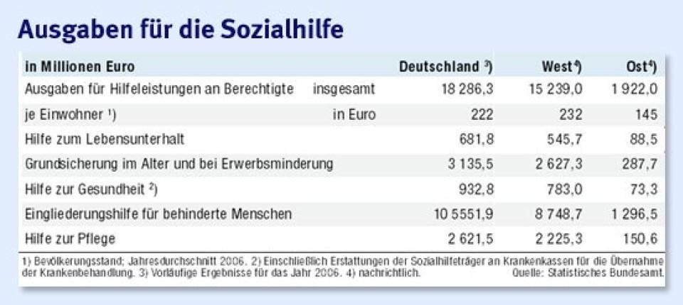 Anstieg Um Vier Prozent 222 Euro Sozialhilfe Je Einwohner