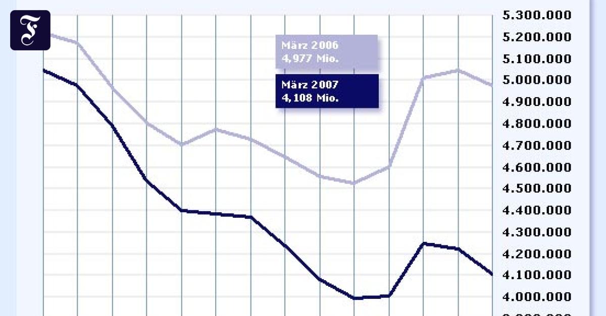 Frankfurt Arbeitslosenquote