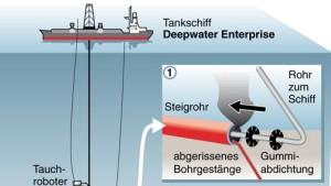 Vier Fünftel des Öls fließen noch ins Meer