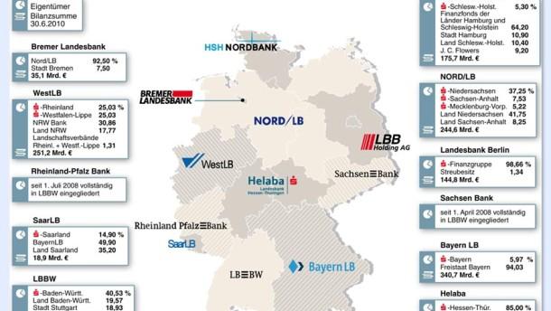 Schäuble treibt Landesbanken-Fusionen voran