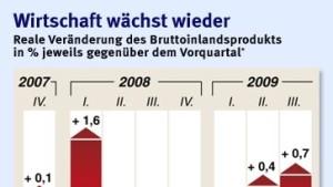 Deutschland zieht Europa aus der Rezession