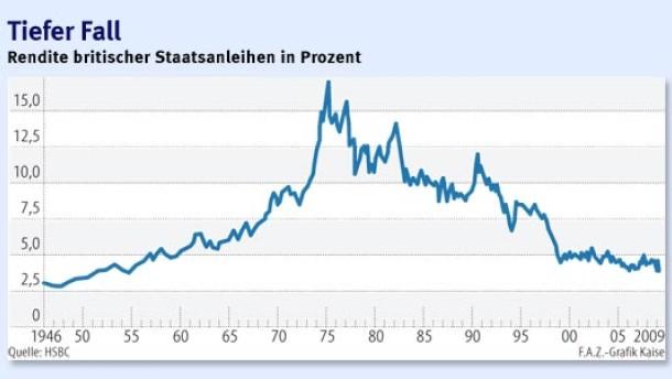 Eine Welle von Staatsanleihen