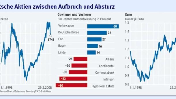 Für deutsche Aktien ist es noch zu früh