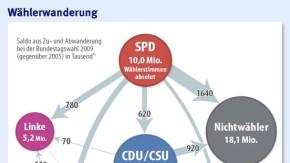 Infografik / Bundestagswahl 2009 / Wählerwanderung