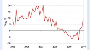 Jagd nach Rendite begünstigt den kolumbianischen Peso