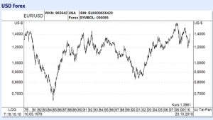 Die Dollar-Stärke währte offenbar nur einen Tag