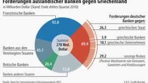 Banken bangen um griechische Forderungen