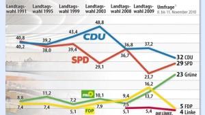 FDP stürzt auch in Hessen ab
