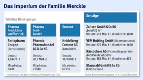 Infografik / Pharma / Das Imperium der Familie Merckle