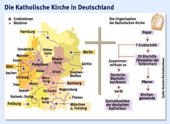 Hierarchie In Der Katholischen Kirche