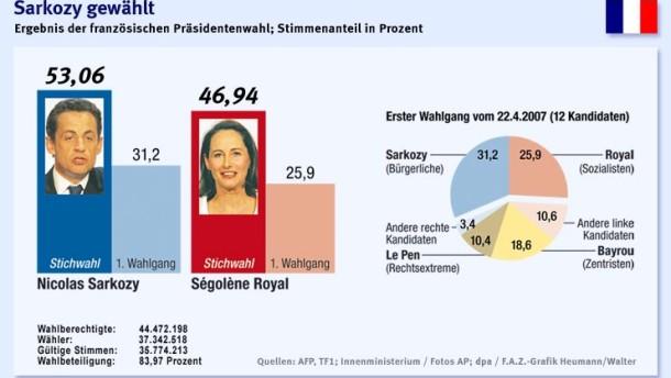 Sarkozy wird Präsident Frankreichs