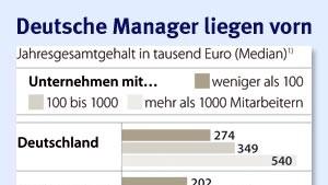 Deutsche Manager sind Spitzenverdiener