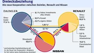 Allianz von Daimler, Renault und Nissan steht