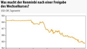 Was bei einer Freigabe des Renminbi passieren dürfte
