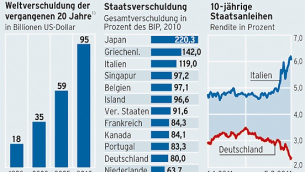 Infografik / Staatsverschuldung / Die Schuldenwelt